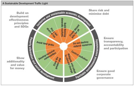 sustainable development traffic light for public private finance